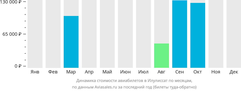 Динамика стоимости авиабилетов Илулиссат по месяцам