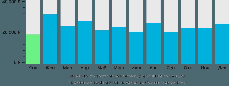 Динамика стоимости авиабилетов в Джексонвилл по месяцам