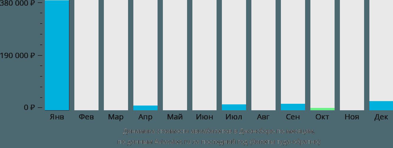 Динамика стоимости авиабилетов в Джонсборо по месяцам