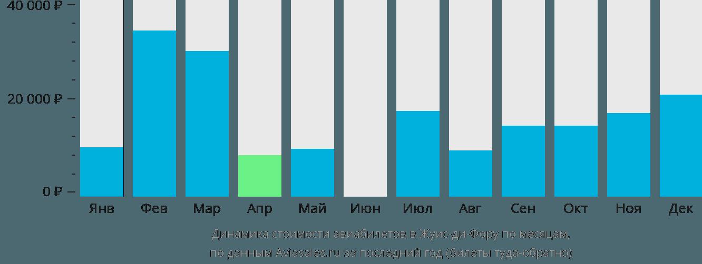 Динамика стоимости авиабилетов в Жуис-ди-Фору по месяцам