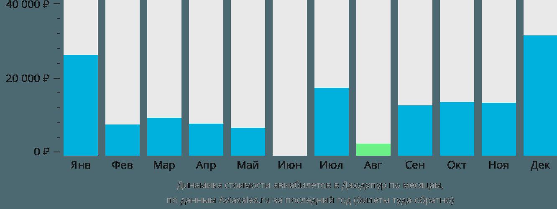 Динамика стоимости авиабилетов в Джодхпур по месяцам