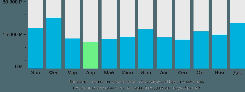Динамика стоимости авиабилетов Жуазейру-ду-Норти по месяцам