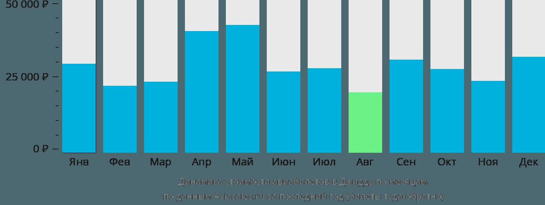 Динамика стоимости авиабилетов в Джидду по месяцам