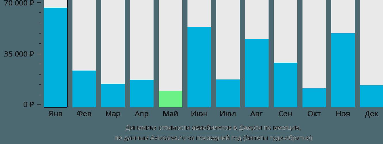 Динамика стоимости авиабилетов в Джерси по месяцам