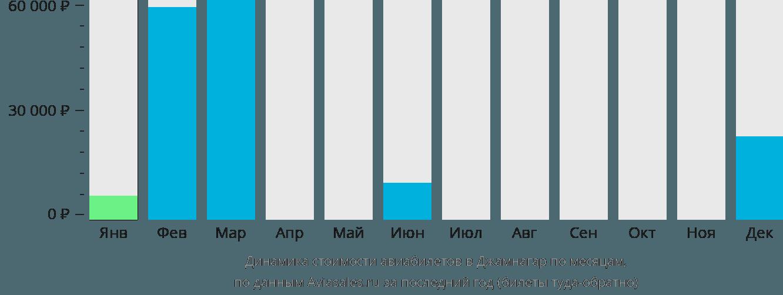Динамика стоимости авиабилетов в Джамнагар по месяцам