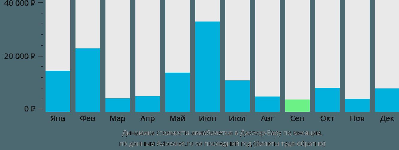 Динамика стоимости авиабилетов в Джохор-Бару по месяцам