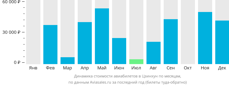Динамика стоимости авиабилетов в Дзинхонг по месяцам