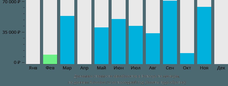 Динамика стоимости авиабилетов в Капалуа по месяцам