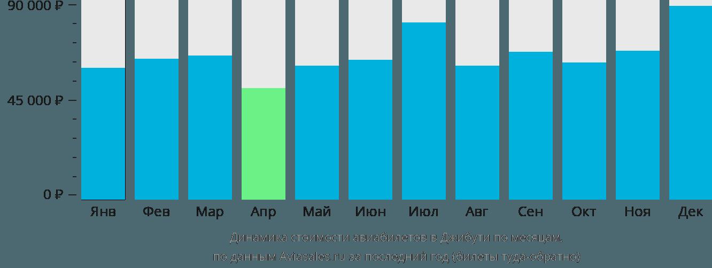 Динамика стоимости авиабилетов в Джибути по месяцам