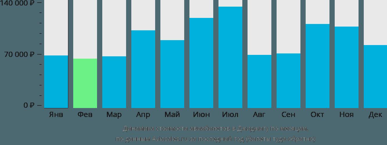 Динамика стоимости авиабилетов в Джиджигу по месяцам