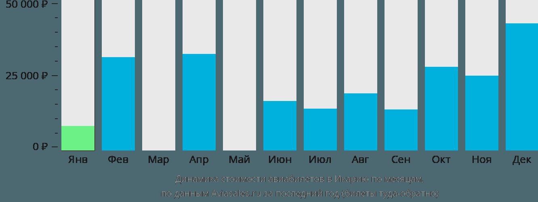 Динамика стоимости авиабилетов в Икарию по месяцам