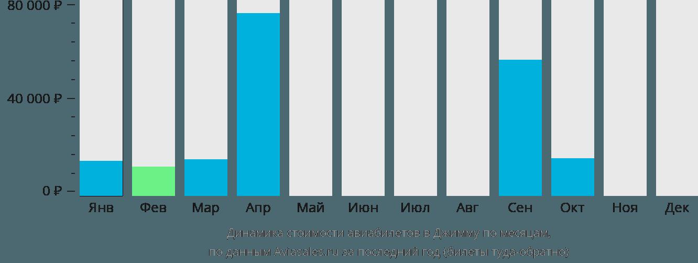 Динамика стоимости авиабилетов в Джимму по месяцам