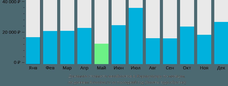 Динамика стоимости авиабилетов в Жерикоакоару по месяцам