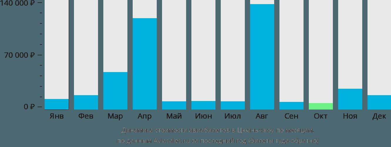 Динамика стоимости авиабилетов в Цюаньчжоу по месяцам