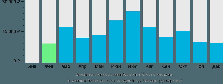 Динамика стоимости авиабилетов в Хиос по месяцам