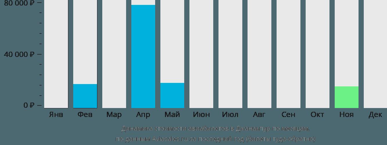 Динамика стоимости авиабилетов в Джанакпур по месяцам