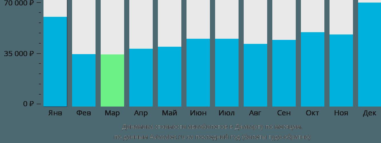 Динамика стоимости авиабилетов в Джакарту по месяцам