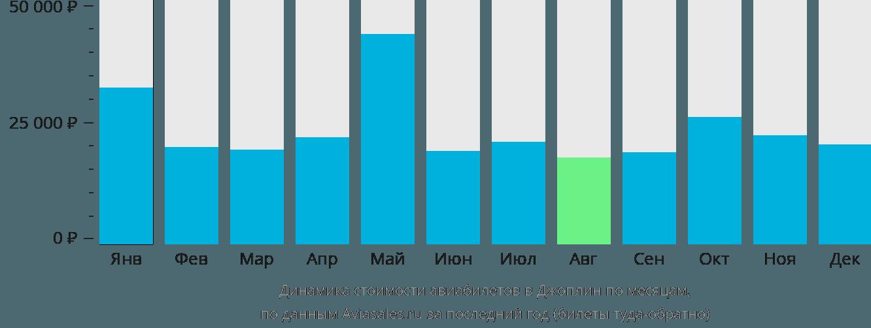 Динамика стоимости авиабилетов в Джоплин по месяцам