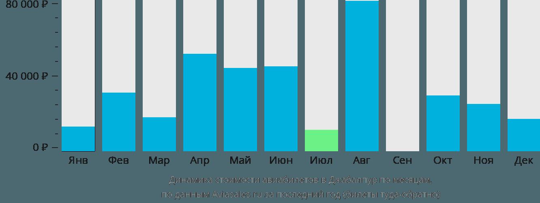 Динамика стоимости авиабилетов в Джабалпур по месяцам