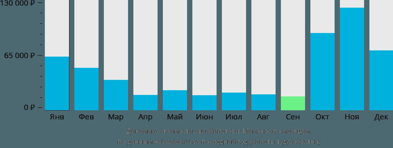 Динамика стоимости авиабилетов в Миконос по месяцам