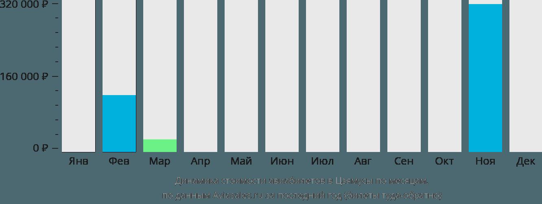 Динамика стоимости авиабилетов в Цзямусы по месяцам