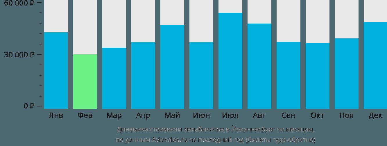Динамика стоимости авиабилетов в Йоханнесбург по месяцам