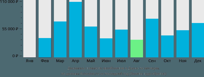Динамика стоимости авиабилетов в Джуно по месяцам