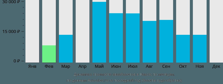 Динамика стоимости авиабилетов в Наксос по месяцам