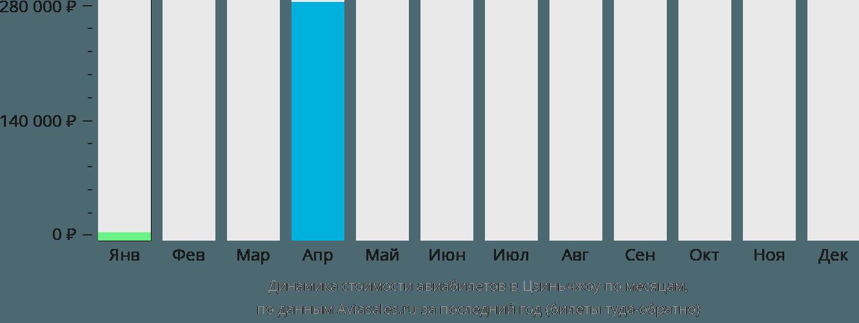 Динамика стоимости авиабилетов в Цзиньчжоу по месяцам