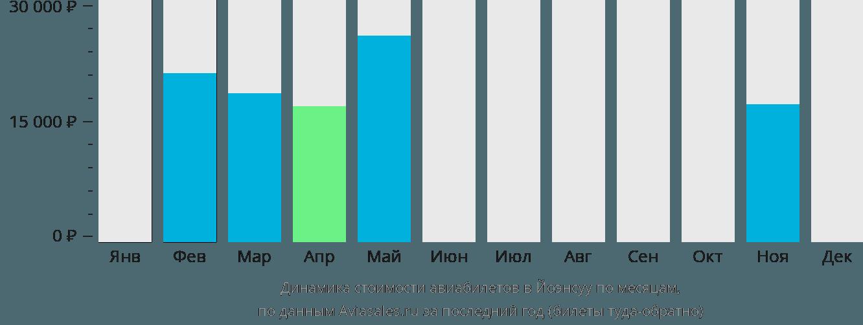 Динамика стоимости авиабилетов в Йонсуу по месяцам