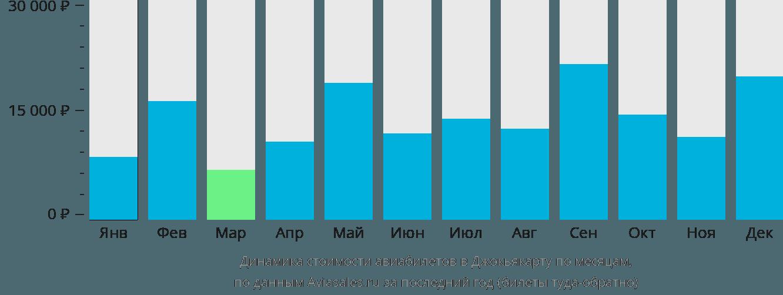 Динамика стоимости авиабилетов в Джокьякарту по месяцам
