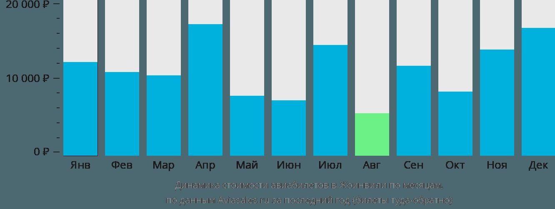 Динамика стоимости авиабилетов в Жоинвили по месяцам