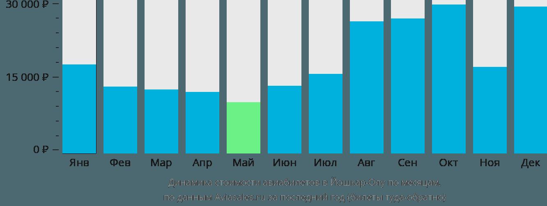Динамика стоимости авиабилетов в Йошкар-Олу по месяцам