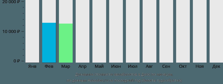 Динамика стоимости авиабилетов в Джос по месяцам