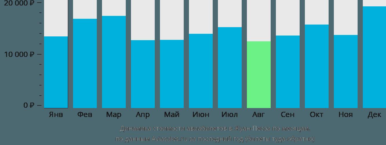 Динамика стоимости авиабилетов в Жуан-Песоа по месяцам