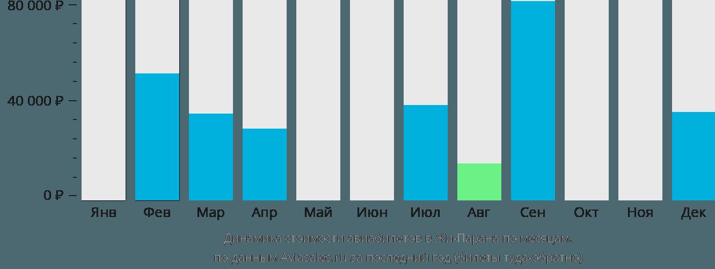 Динамика стоимости авиабилетов Жи-Парана по месяцам
