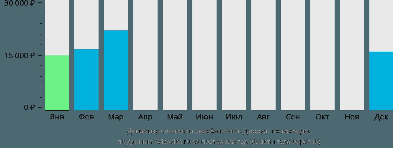 Динамика стоимости авиабилетов в Йорхата по месяцам