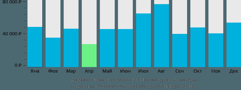 Динамика стоимости авиабилетов в Килиманджаро по месяцам