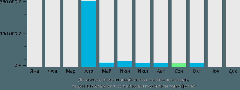 Динамика стоимости авиабилетов в Скиатос по месяцам