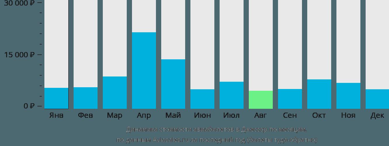 Динамика стоимости авиабилетов в Джессора по месяцам