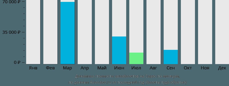 Динамика стоимости авиабилетов на Остров Сирос по месяцам