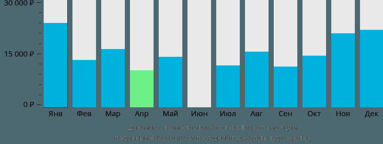 Динамика стоимости авиабилетов в Бауру по месяцам