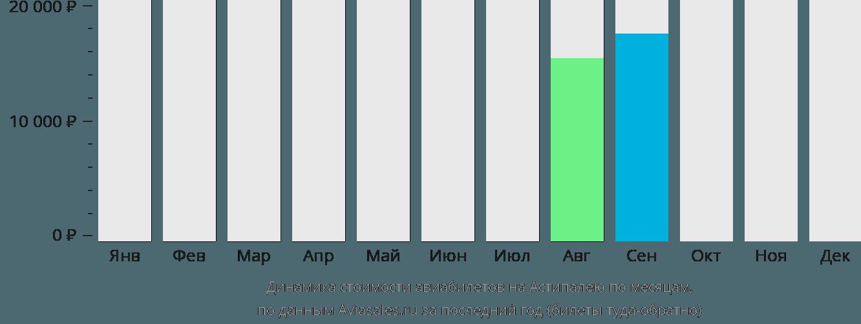 Динамика стоимости авиабилетов в Астипалею по месяцам