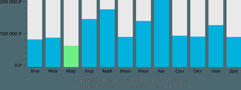 Динамика стоимости авиабилетов в Джубу по месяцам