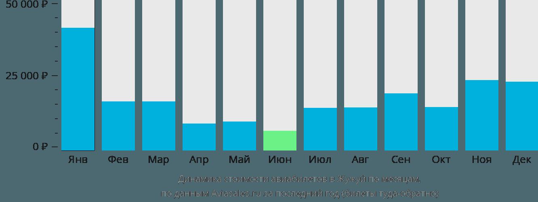 Динамика стоимости авиабилетов в Жужуй по месяцам