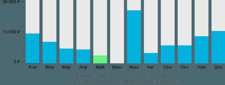 Динамика стоимости авиабилетов в Хульяку по месяцам