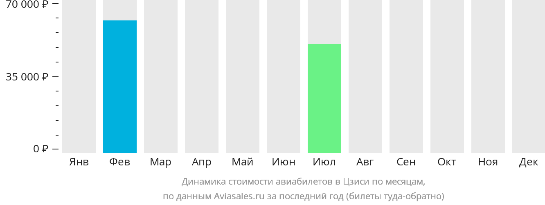 Динамика стоимости авиабилетов в Цзиси по месяцам