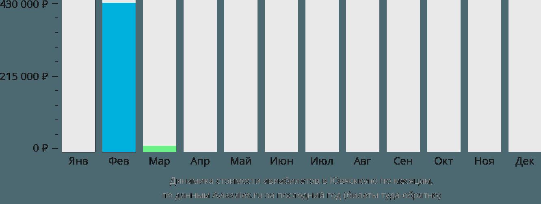 Динамика стоимости авиабилетов в Ювяскюля по месяцам