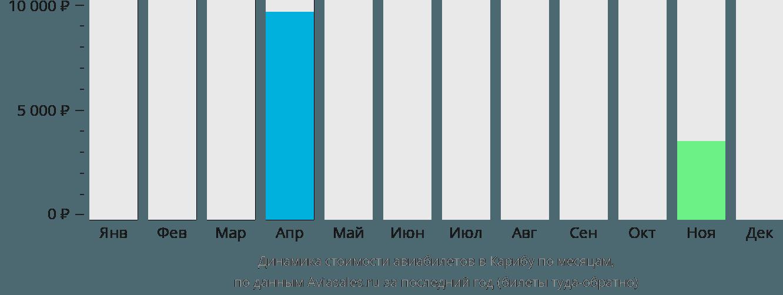 Динамика стоимости авиабилетов в Карибу по месяцам