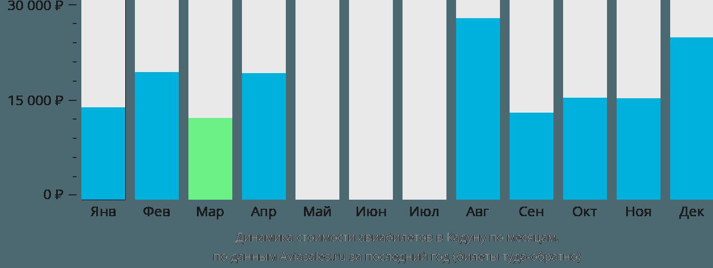Динамика стоимости авиабилетов в Кадуну по месяцам